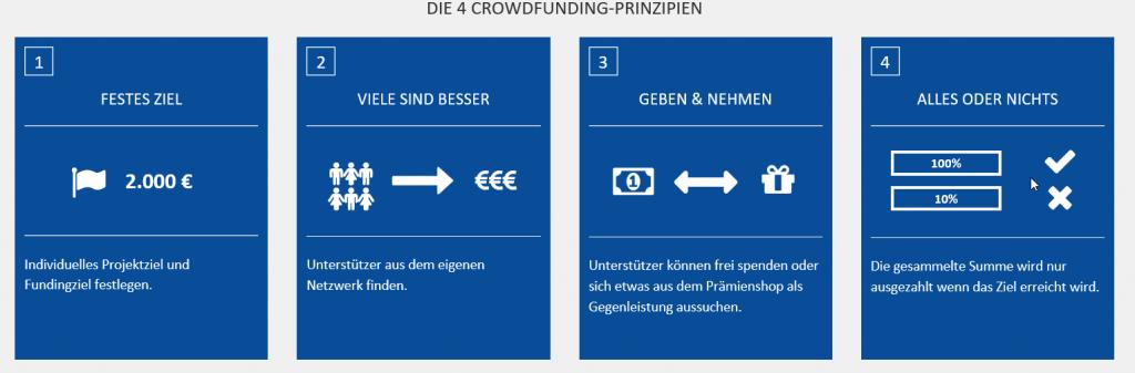 Leipziger Crowdfunding Plattform: Die vier Grundprinzipien