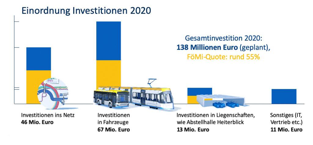 Leipziger Verkehrsbetriebe investieren: Grafik mit Investionsschwerpunkten