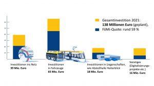 Diagramm LVB Investitionen