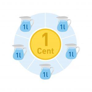 Der Preis für 5 Liter Leipziger Wasser liegt bei 1 Cent.